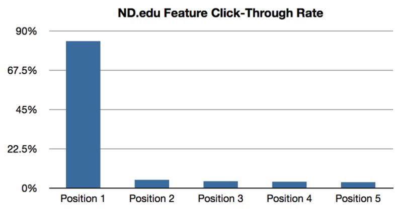 Drop slider på dit website – eller brug den bedre