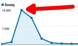 14.000 besøg online - bare på grund af et enkelt blogindlæg