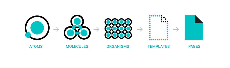 De fem elementer i Atomic Design - atomer, molekyler, organismer, templates og sider