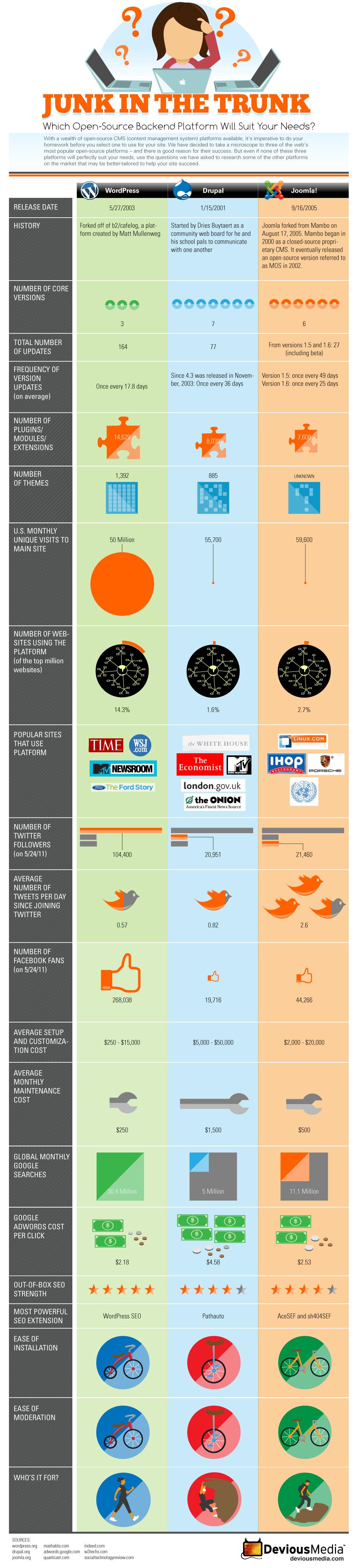 Hvilket Open Source CMS skal du vælge - WordPress, Drupal eller Joomla